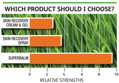 Wheatgrass Relative Strengths