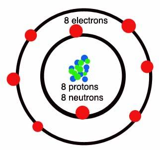 Oxygen Atom Model